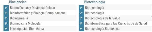 Ranking mejores masters ciencia tecnología