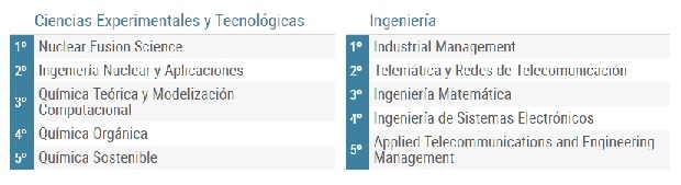 Mejores masters ciencias e ingenieria